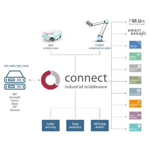 La piattaforma IoT CONNECT di FasThink